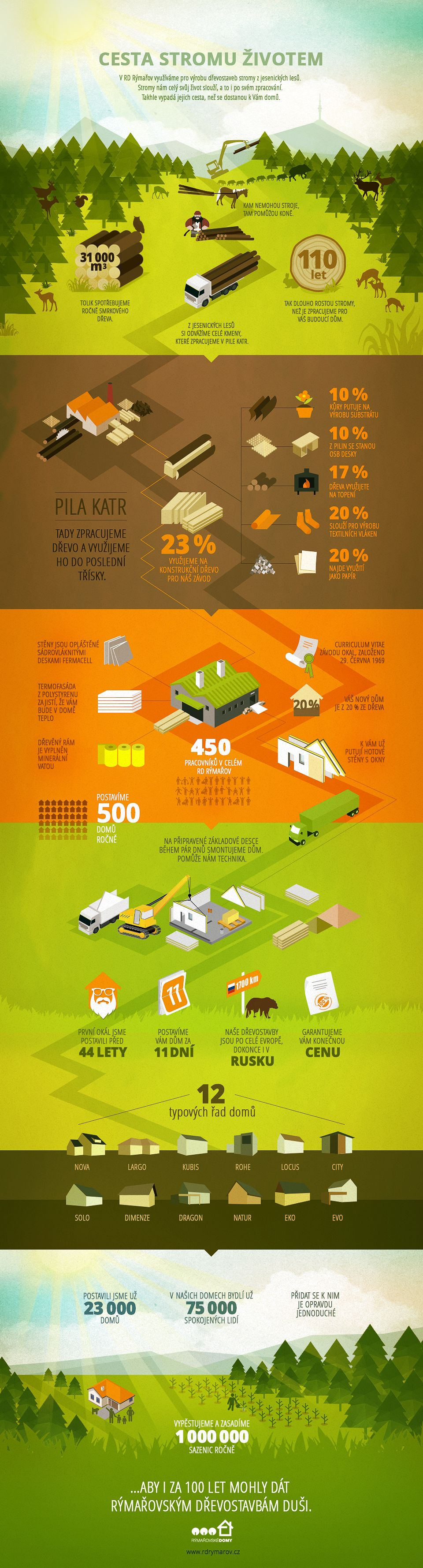 Cesta stromu životem (infografika RD Rýmařov)